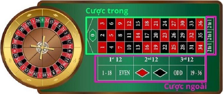 bàn cược roulette